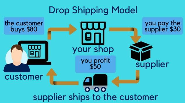 How Dropshipping works