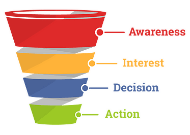 sales funnel clickfunnels review